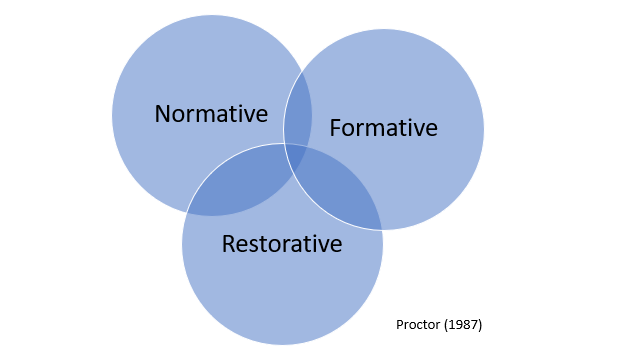 Diagram of an integrated approach to supervision, where Formative, Normative and Restorative lenses overlap